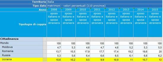 statistiche su coppie italo-ucraine : Il caffè di Ucraina Viaggi