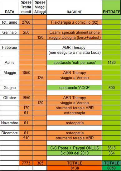 SPESE E DONAZIONI 2015