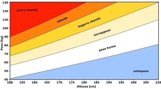 Grafico del BMI